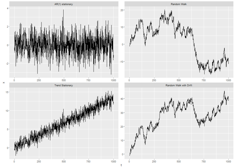 Time-series IV: Markov Regime Switching Models – The Samuelson Condition