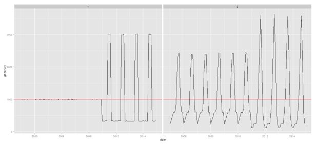 seasonality time series