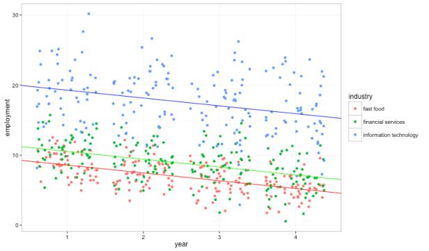 DID_trendline_plot