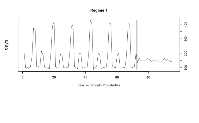 Time Series VII: Breakpoint detection for seasonal data – The
