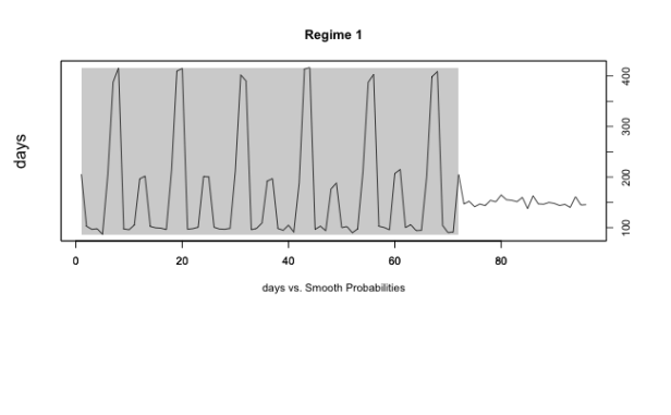 Time Series VII: Breakpoint detection for seasonal data