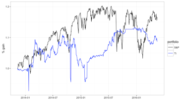Another finance post with some R-markdown – The Samuelson Condition